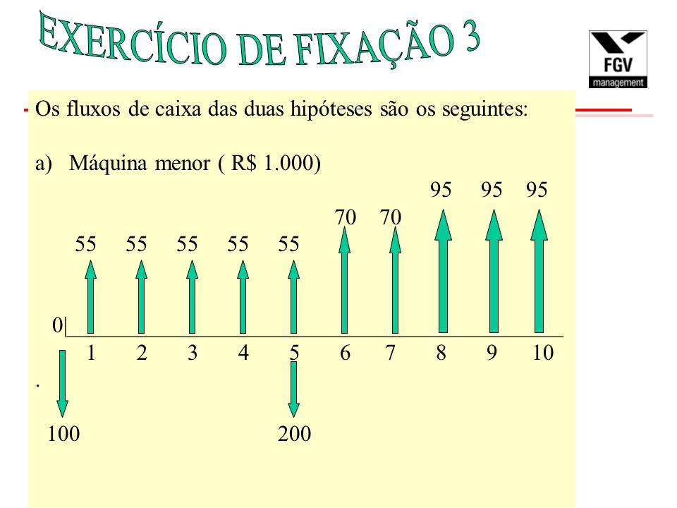 Os fluxos de caixa das duas hipóteses são os seguintes: a)Máquina menor ( R$ 1.000) 95 95 95 70 70 55 55 55 55 55 0|____________________________________________.