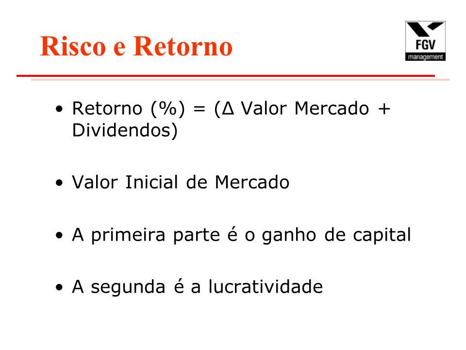 Risco e Retorno Retorno (%) = (Δ Valor Mercado + Dividendos) Valor Inicial de Mercado A primeira parte é o ganho de capital A segunda é a lucratividade