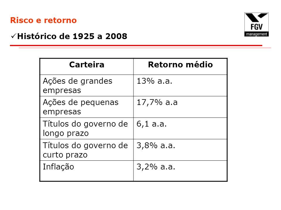 Risco e retorno Histórico de 1925 a 2008 CarteiraRetorno médio Ações de grandes empresas 13% a.a. Ações de pequenas empresas 17,7% a.a Títulos do gove