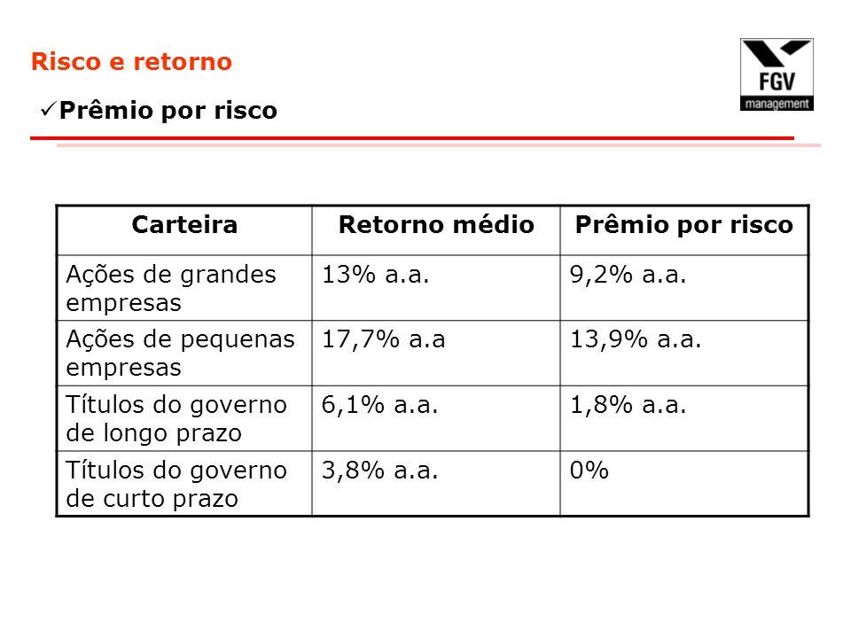 Risco e retorno Prêmio por risco CarteiraRetorno médioPrêmio por risco Ações de grandes empresas 13% a.a.9,2% a.a.