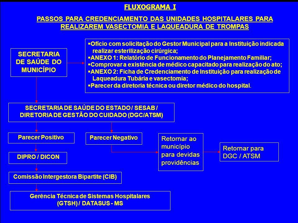 FLUXOGRAMA I SECRETARIA DE SAÚDE DO MUNICÍPIO SECRETARIA DE SAÚDE DO ESTADO / SESAB / DIRETORIA DE GESTÃO DO CUIDADO (DGC/ATSM) Parecer Positivo Parec