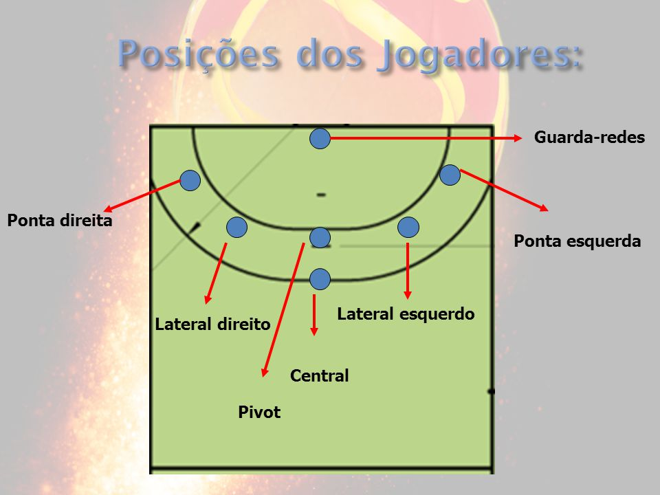 Ponta direita Lateral direito Pivot Central Lateral esquerdo Ponta esquerda Guarda-redes