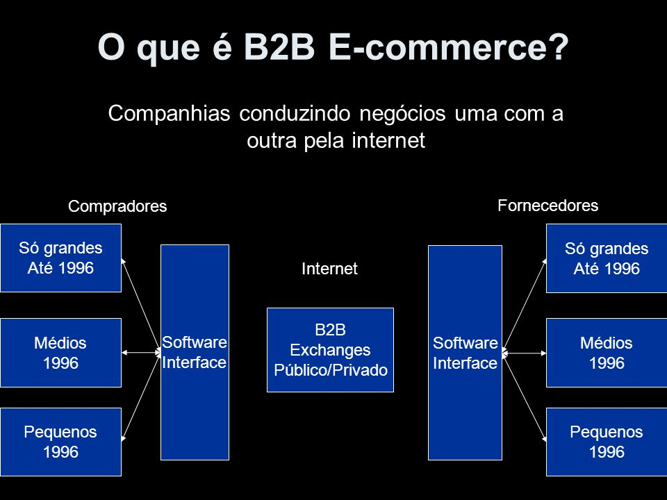 O que é B2B E-commerce? Companhias conduzindo negócios uma com a outra pela internet Software Interface Só grandes Até 1996 Médios 1996 Pequenos 1996