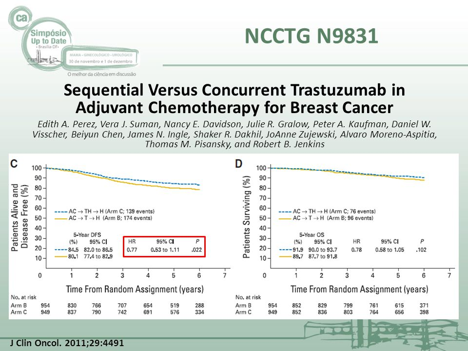 NCCTG N9831 Sequential Versus Concurrent Trastuzumab in Adjuvant Chemotherapy for Breast Cancer Edith A. Perez, Vera J. Suman, Nancy E. Davidson, Juli
