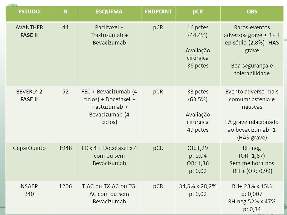 ESTUDONESQUEMAENDPOINTpCROBS AVANTHER FASE II 44Paclitaxel + Trastuzumab + Bevacizumab pCR16 pctes (44,4%) Avaliação cirúrgica 36 pctes Raros eventos