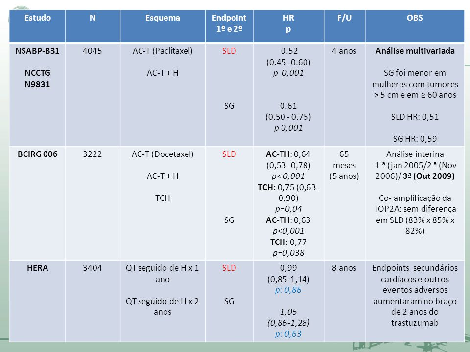 EstudoNEsquemaEndpoint 1º e 2º HR p F/UOBS NSABP-B31 NCCTG N9831 4045AC-T (Paclitaxel) AC-T + H SLD SG 0.52 (0.45 -0.60) p 0,001 0.61 (0.50 - 0.75) p