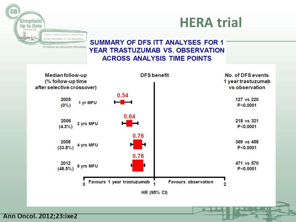 ESTUDONESQUEMAENDPOINTpCROBS AVANTHER FASE II 44Paclitaxel + Trastuzumab + Bevacizumab pCR16 pctes (44,4%) Avaliação cirúrgica 36 pctes Raros eventos adversos grave ≥ 3 - 1 episódio (2,8%)- HAS grave Boa segurança e tolerabilidade BEVERLY-2 FASE II 52FEC + Bevacizumab (4 ciclos) + Docetaxel + Trastuzumab + Bevacizumab (4 ciclos) pCR33 pctes (63,5%) Avaliação cirúrgica 49 pctes Evento adverso mais comum: astenia e náuseas EA grave relacionado ao bevacizumab: 1 (HAS grave) GeparQuinto1948EC x 4 + Docetaxel x 4 com ou sem Bevacizumab pCROR:1,29 p: 0,04 OR: 1,36 p: 0,02 RH neg (OR: 1,67) Sem melhora nos RH + (OR: 0,99) NSABP B40 1206T-AC ou TX-AC ou TG- AC com ou sem Bevacizumab pCR34,5% x 28,2% p: 0,02 RH+ 23% x 15% p: 0,007 RH neg 52% x 47% p: 0,34