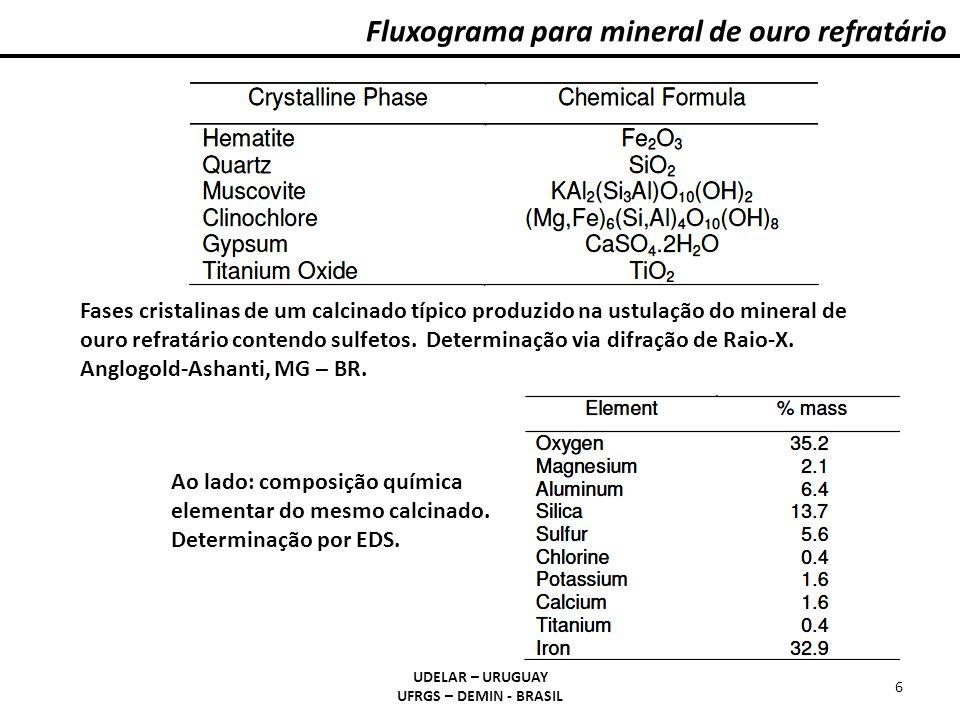 UDELAR – URUGUAY UFRGS – DEMIN - BRASIL 6 Fluxograma para mineral de ouro refratário Fases cristalinas de um calcinado típico produzido na ustulação do mineral de ouro refratário contendo sulfetos.
