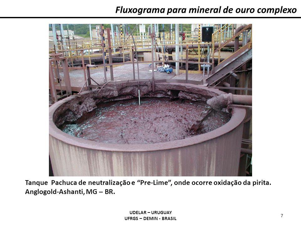UDELAR – URUGUAY UFRGS – DEMIN - BRASIL 8 Fluxograma para mineral de ouro complexo Cascata de lixiviação CIP com tanque Pachuca.