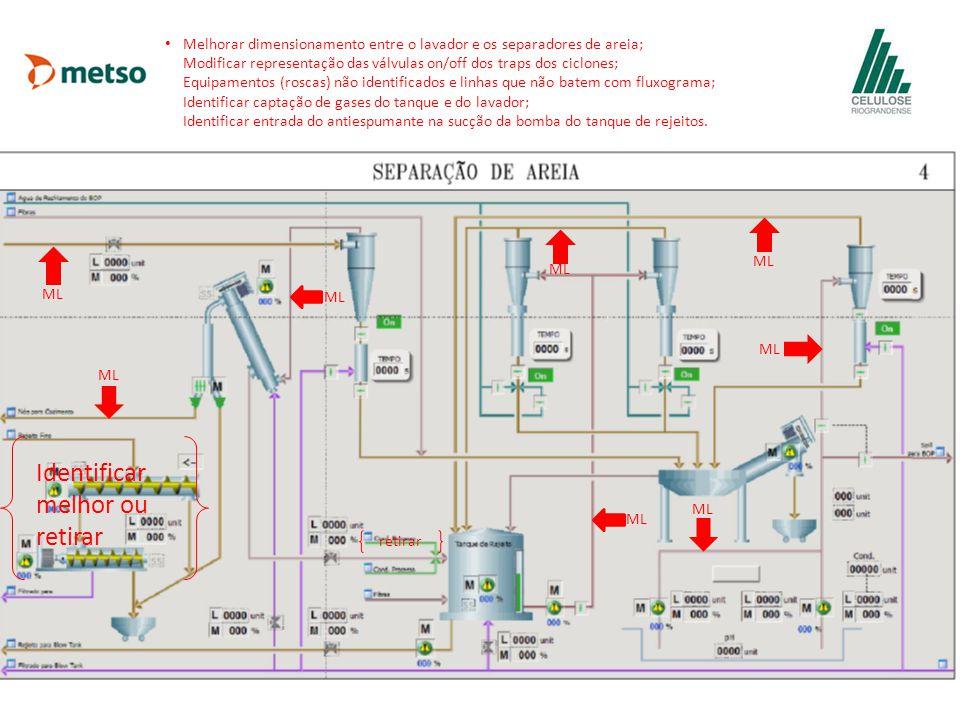 Melhorar dimensionamento entre o lavador e os separadores de areia; Modificar representação das válvulas on/off dos traps dos ciclones; Equipamentos (