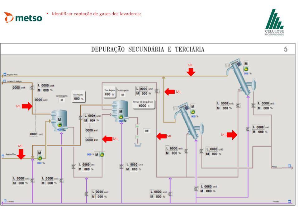ML Identificar captação de gases dos lavadores;