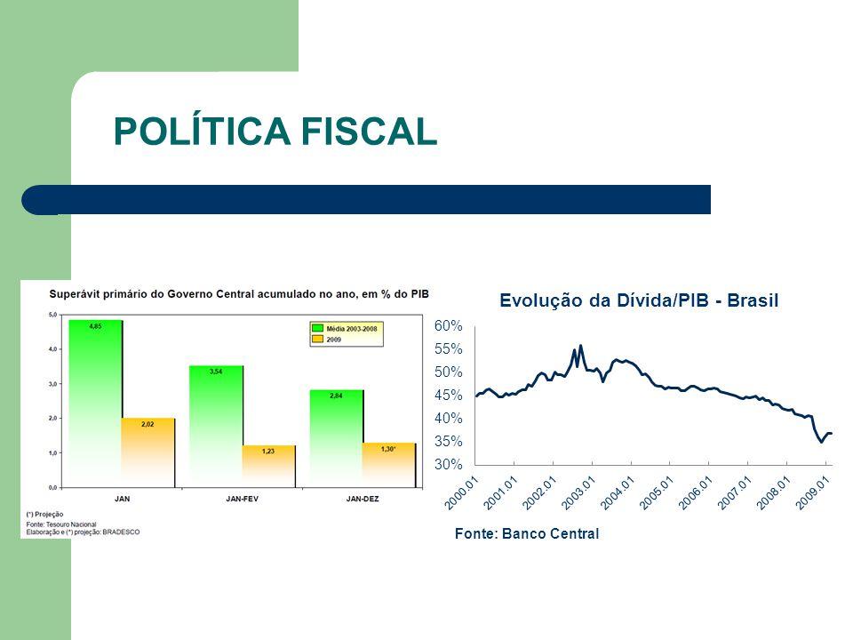 Fonte: Banco Central