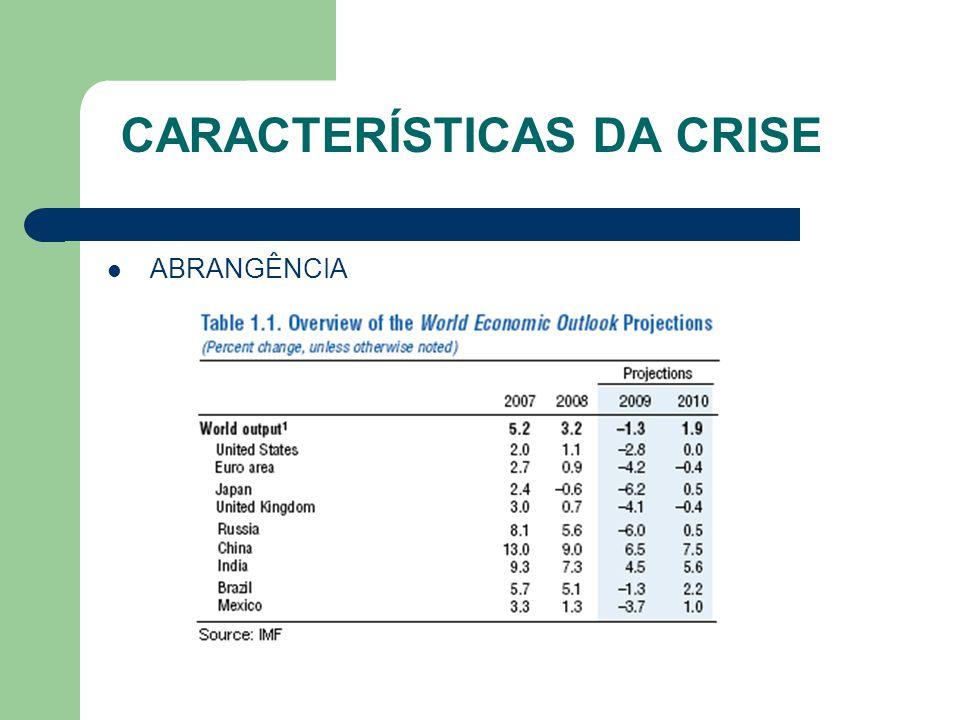 POLÍTICAS REGULATÓRIAS REGULAÇÃO DE COLATERAL A.ARAUJO, F.