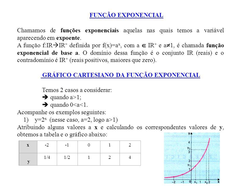 Chamamos de funções exponenciais aquelas nas quais temos a variável aparecendo em expoente. A função f:IR  IR + definida por f(x)=a x, com a  IR + e