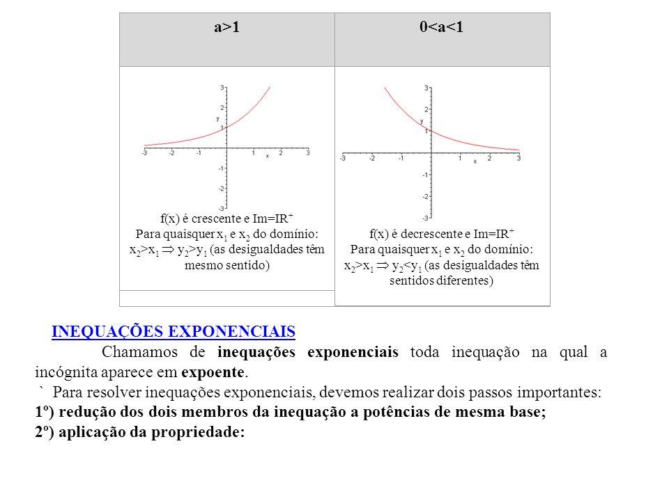 a>10<a<1 f(x) é crescente e Im=IR + Para quaisquer x 1 e x 2 do domínio: x 2 >x 1  y 2 >y 1 (as desigualdades têm mesmo sentido) f(x) é decrescente e