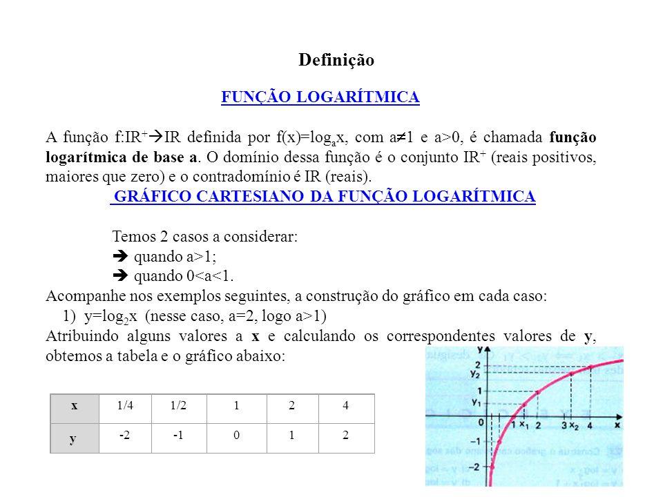 FUNÇÃO LOGARÍTMICA A função f:IR +  IR definida por f(x)=log a x, com a  1 e a>0, é chamada função logarítmica de base a. O domínio dessa função é o