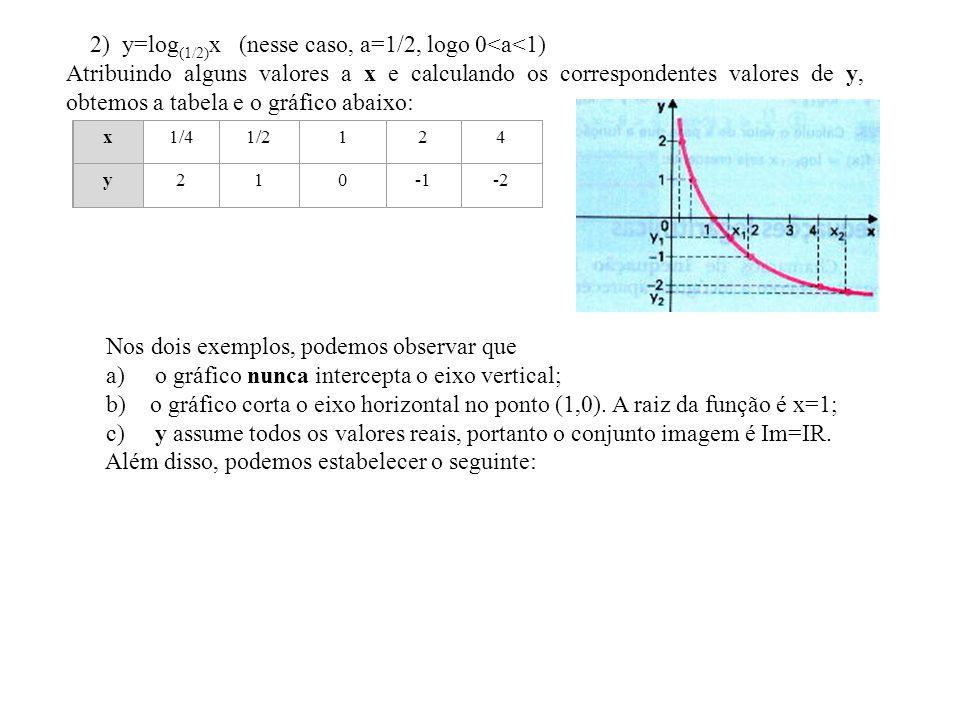 2) y=log (1/2) x (nesse caso, a=1/2, logo 0<a<1) Atribuindo alguns valores a x e calculando os correspondentes valores de y, obtemos a tabela e o gráf