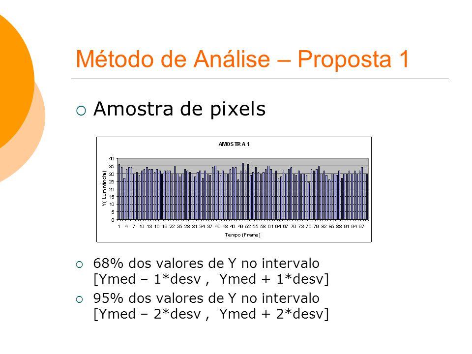 Método de Análise – Proposta 1  Amostra de pixels  68% dos valores de Y no intervalo [Ymed – 1*desv, Ymed + 1*desv]  95% dos valores de Y no interv