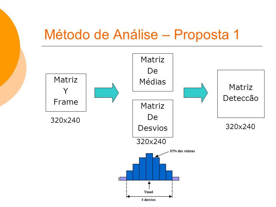 Método de Análise – Proposta 1 Matriz De Médias Matriz De Desvios Matriz Y Frame Matriz Deteccão 320x240