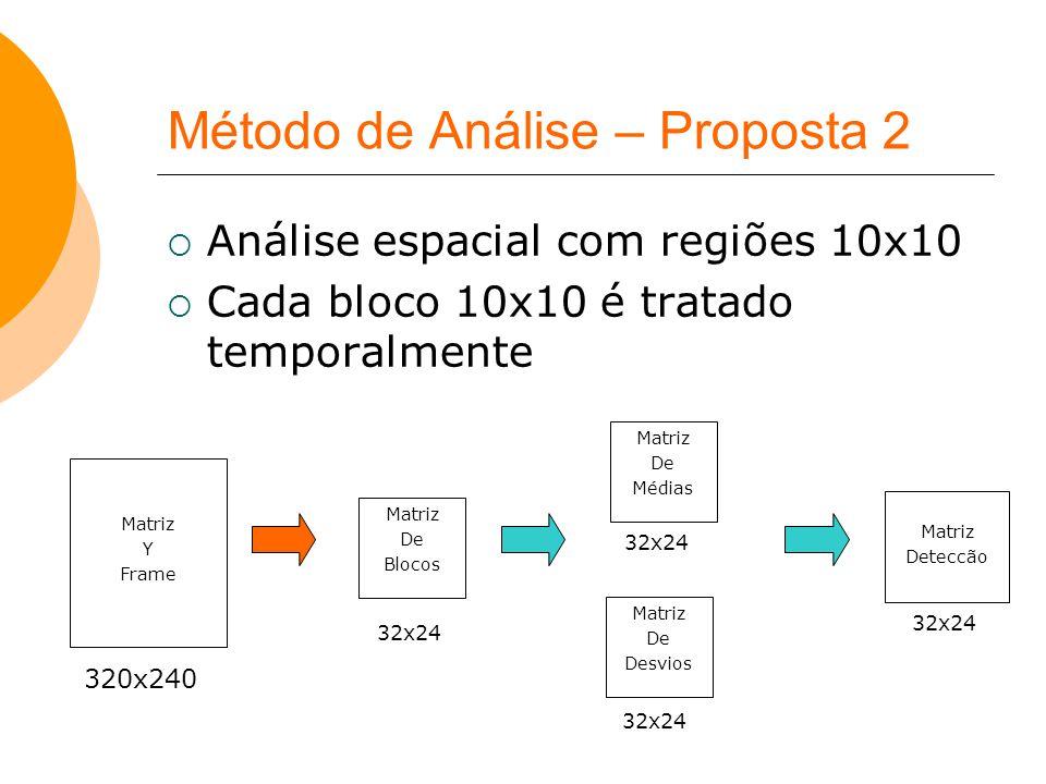 Método de Análise – Proposta 2  Análise espacial com regiões 10x10  Cada bloco 10x10 é tratado temporalmente Matriz De Médias Matriz De Desvios Matr