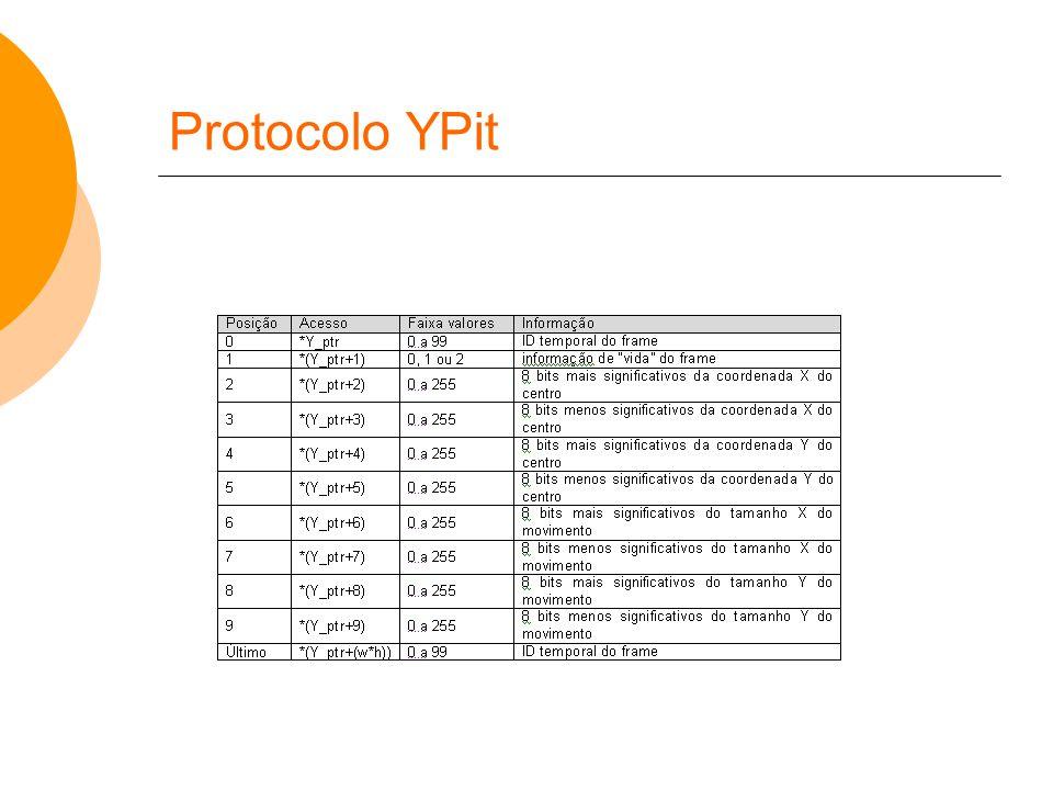 Protocolo YPit