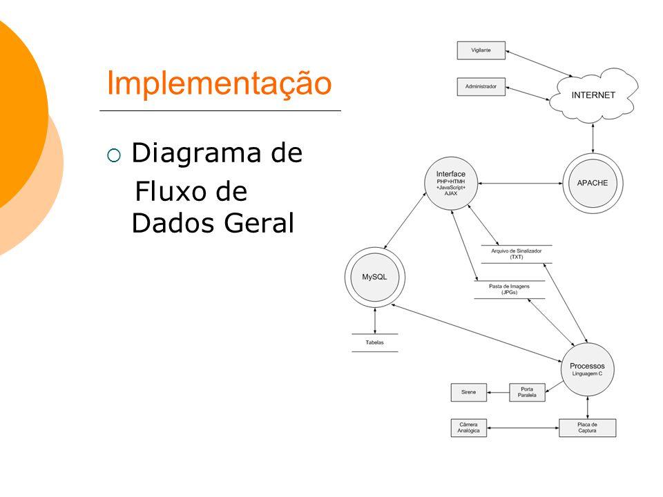 Implementação  Diagrama de Fluxo de Dados Geral