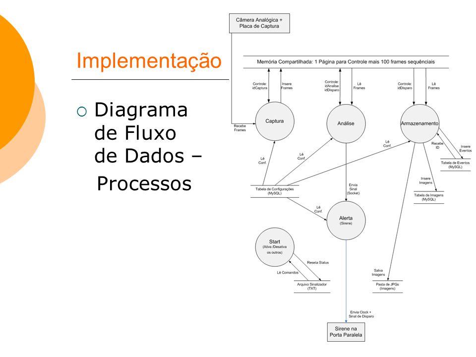 Implementação  Diagrama de Fluxo de Dados – Processos