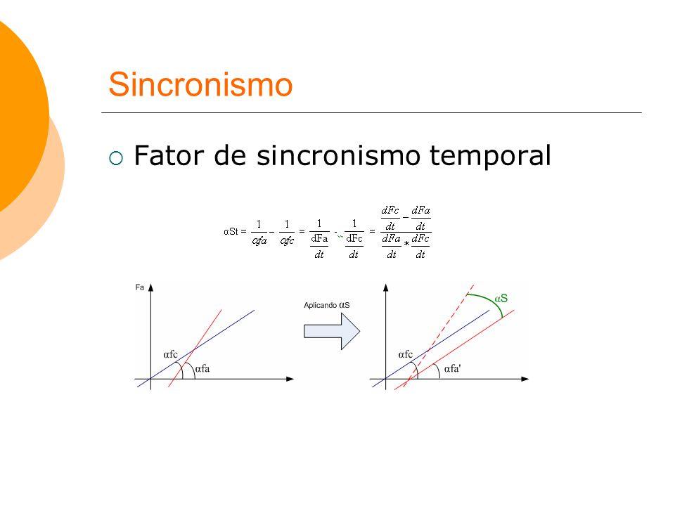 Sincronismo  Fator de sincronismo temporal