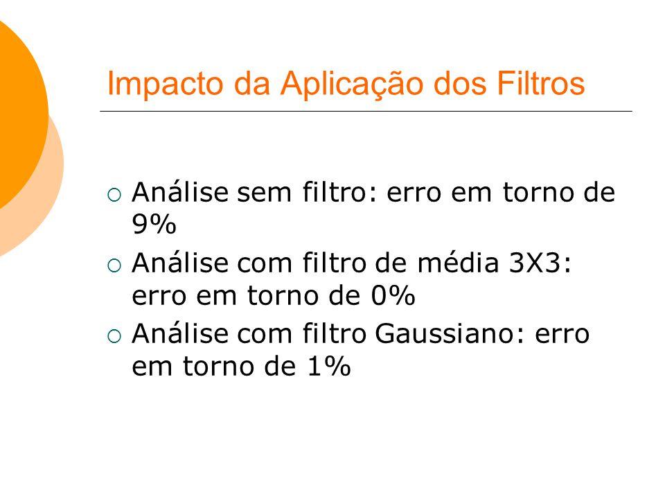 Impacto da Aplicação dos Filtros  Análise sem filtro: erro em torno de 9%  Análise com filtro de média 3X3: erro em torno de 0%  Análise com filtro