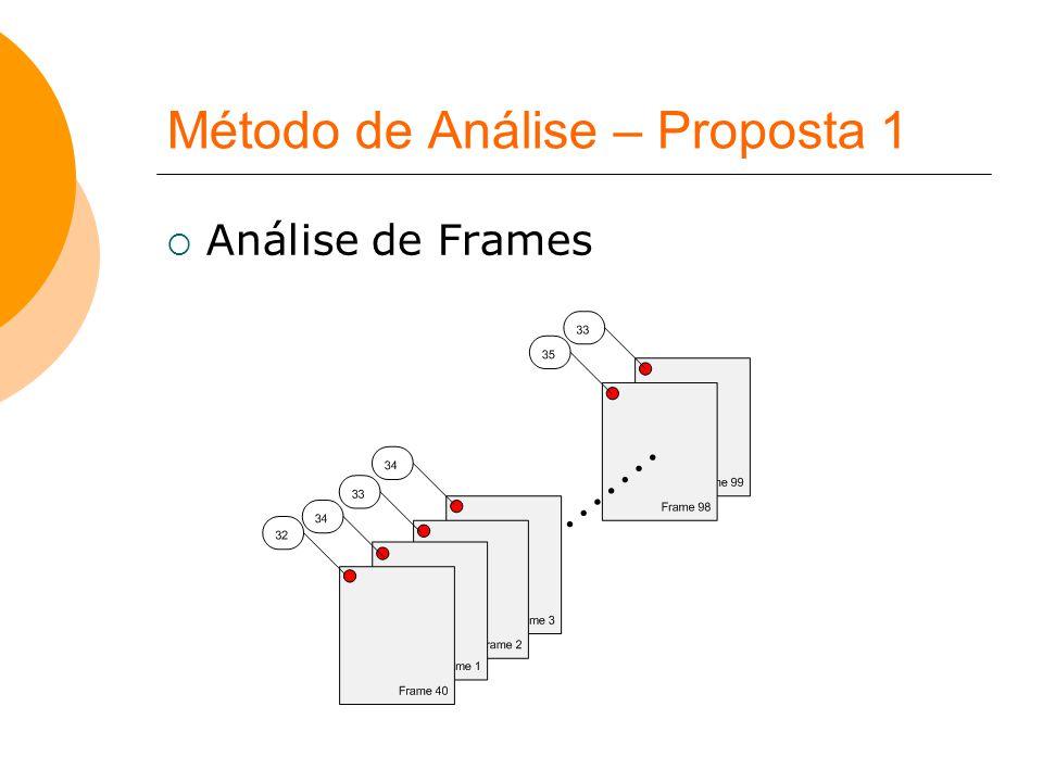 Método de Análise – Proposta 1  Análise de Frames