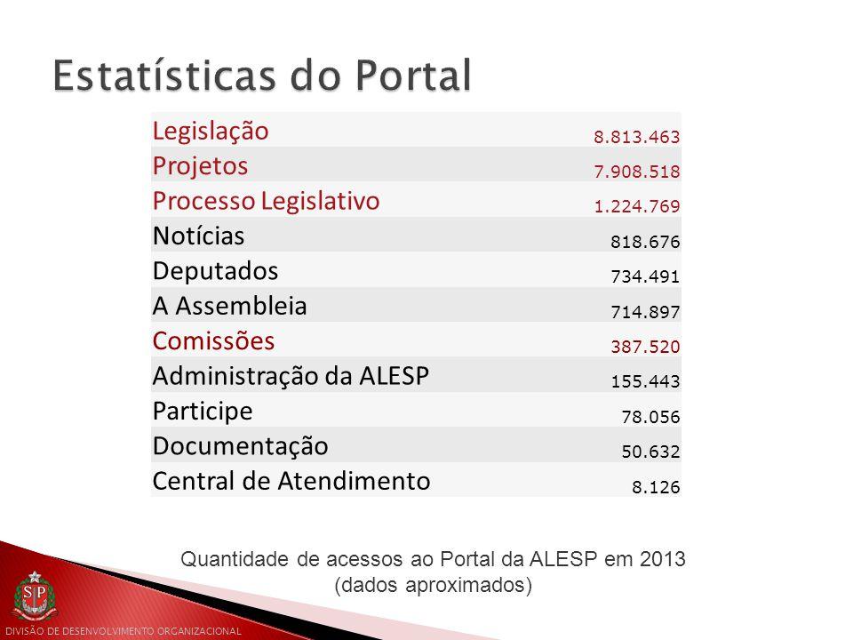 DIVISÃO DE DESENVOLVIMENTO ORGANIZACIONAL Quantidade de acessos ao Portal da ALESP em 2013 (dados aproximados) Legislação 8.813.463 Projetos 7.908.518 Processo Legislativo 1.224.769 Notícias 818.676 Deputados 734.491 A Assembleia 714.897 Comissões 387.520 Administração da ALESP 155.443 Participe 78.056 Documentação 50.632 Central de Atendimento 8.126