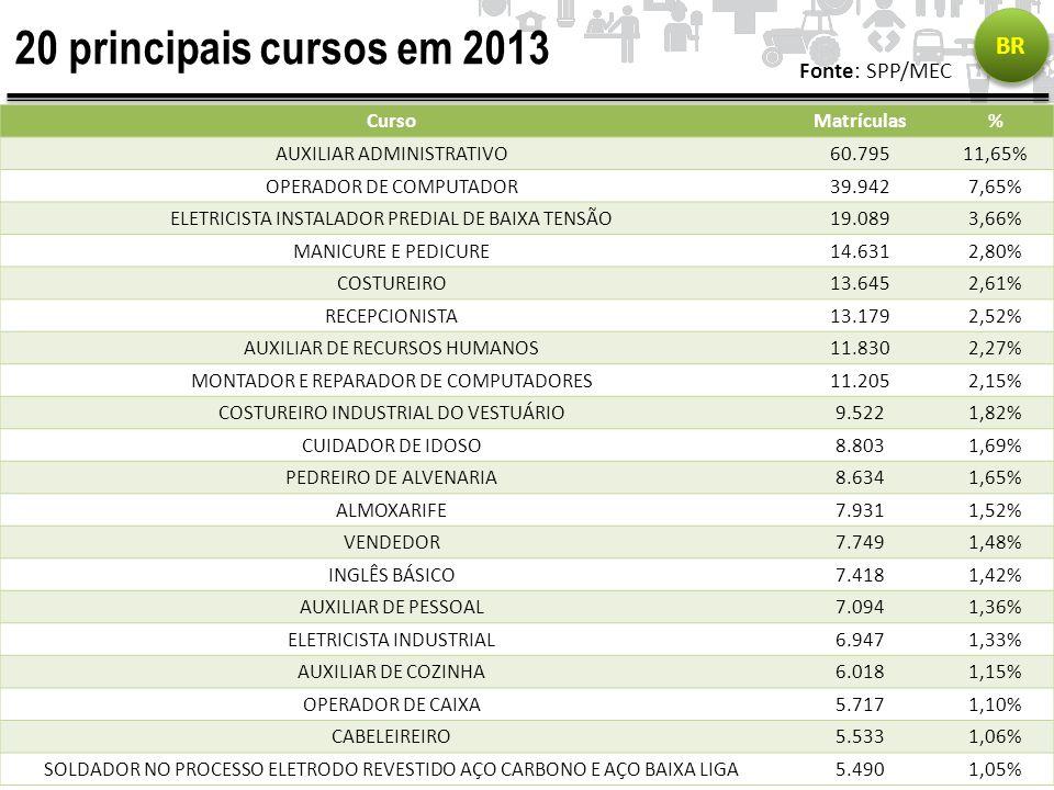 20 principais cursos em 2013 BR Fonte: SPP/MEC CursoMatrículas% AUXILIAR ADMINISTRATIVO60.79511,65% OPERADOR DE COMPUTADOR39.9427,65% ELETRICISTA INST