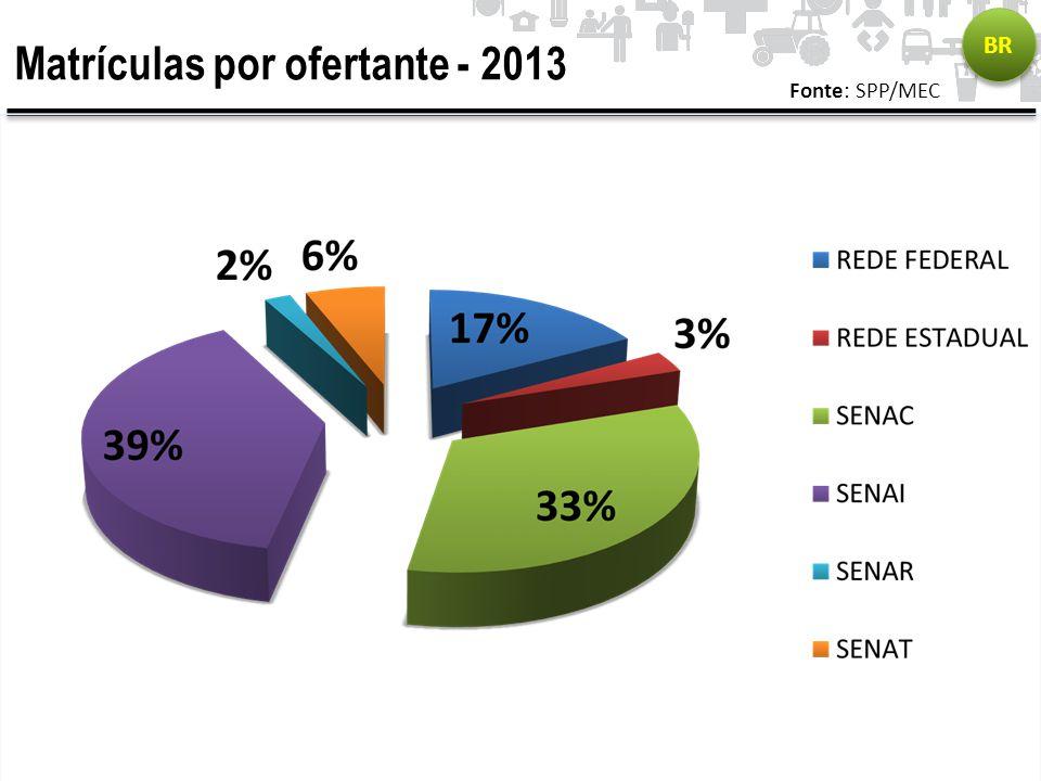 Matrículas por ofertante - 2013 Fonte: SPP/MEC BR