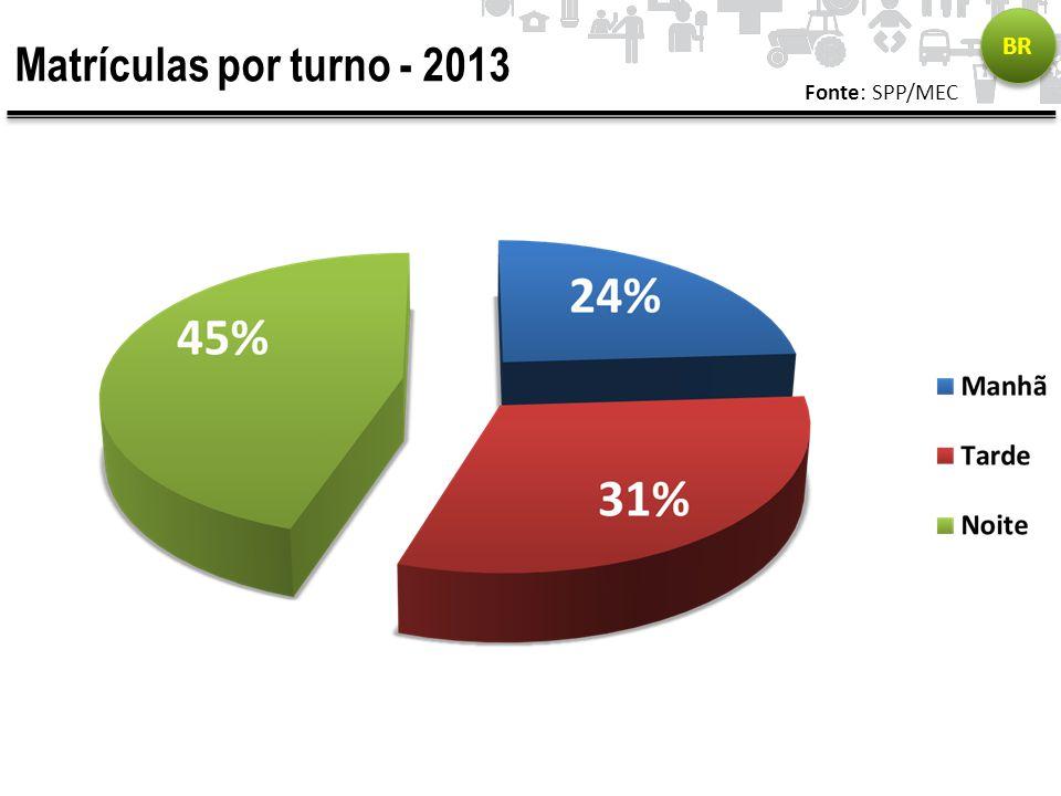 Matrículas por turno - 2013 Fonte: SPP/MEC BR
