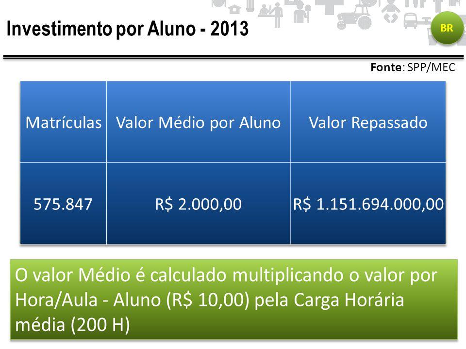 Investimento por Aluno - 2013 BR Fonte: SPP/MEC