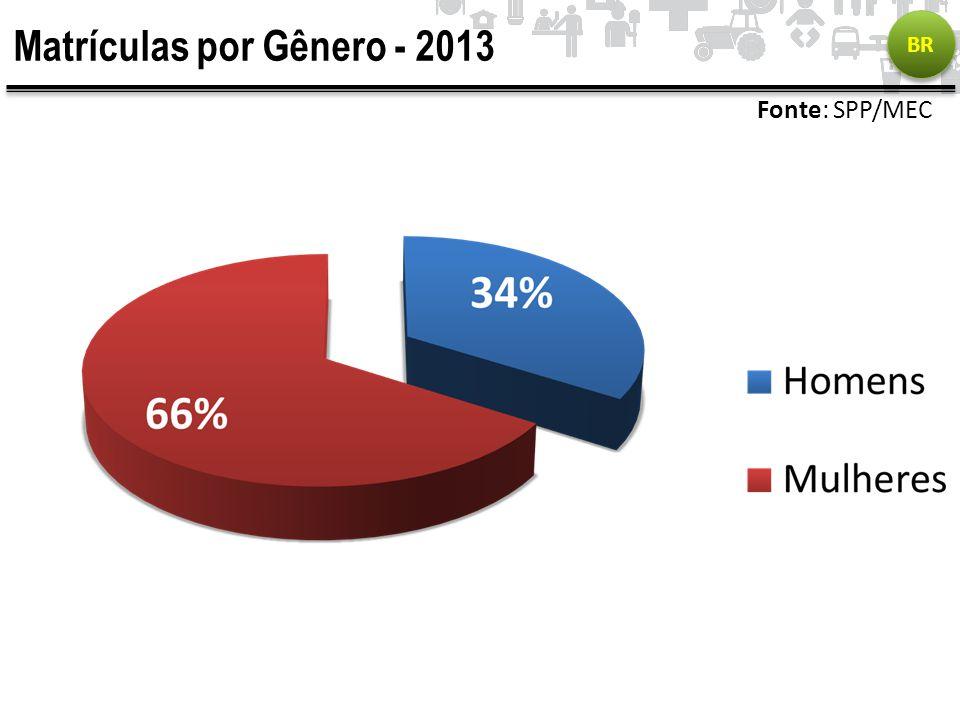 Matrículas por Gênero - 2013 BR Fonte: SPP/MEC