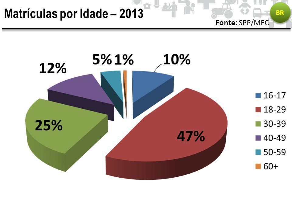 Matrículas por Idade – 2013 BR Fonte: SPP/MEC