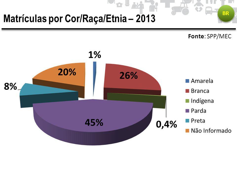 Matrículas por Cor/Raça/Etnia – 2013 BR Fonte: SPP/MEC