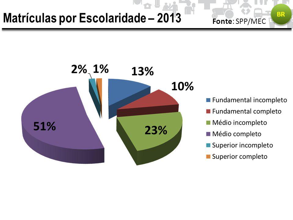 Matrículas por Escolaridade – 2013 BR Fonte: SPP/MEC