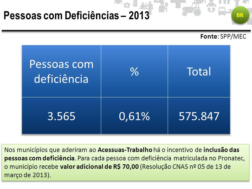 Pessoas com Deficiências – 2013 BR Fonte: SPP/MEC Nos municípios que aderiram ao Acessuas-Trabalho há o incentivo de inclusão das pessoas com deficiên