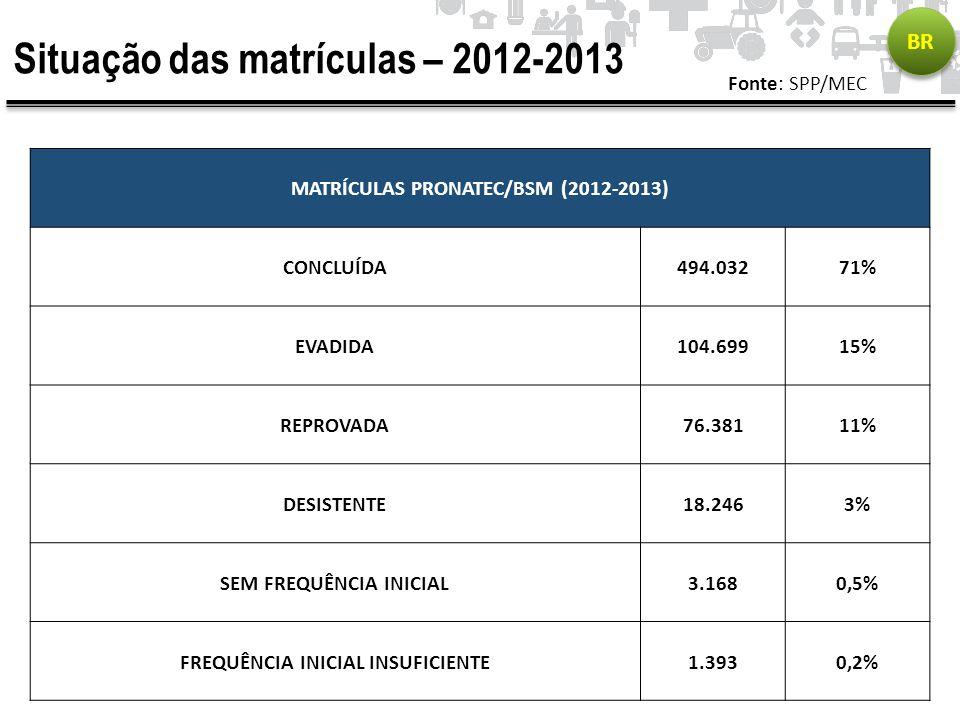 Situação das matrículas – 2012-2013 Fonte: SPP/MEC BR MATRÍCULAS PRONATEC/BSM (2012-2013) CONCLUÍDA494.03271% EVADIDA104.69915% REPROVADA76.38111% DES