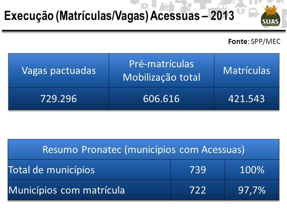 Execução (Matrículas/Vagas) Acessuas – 2013 Fonte: SPP/MEC