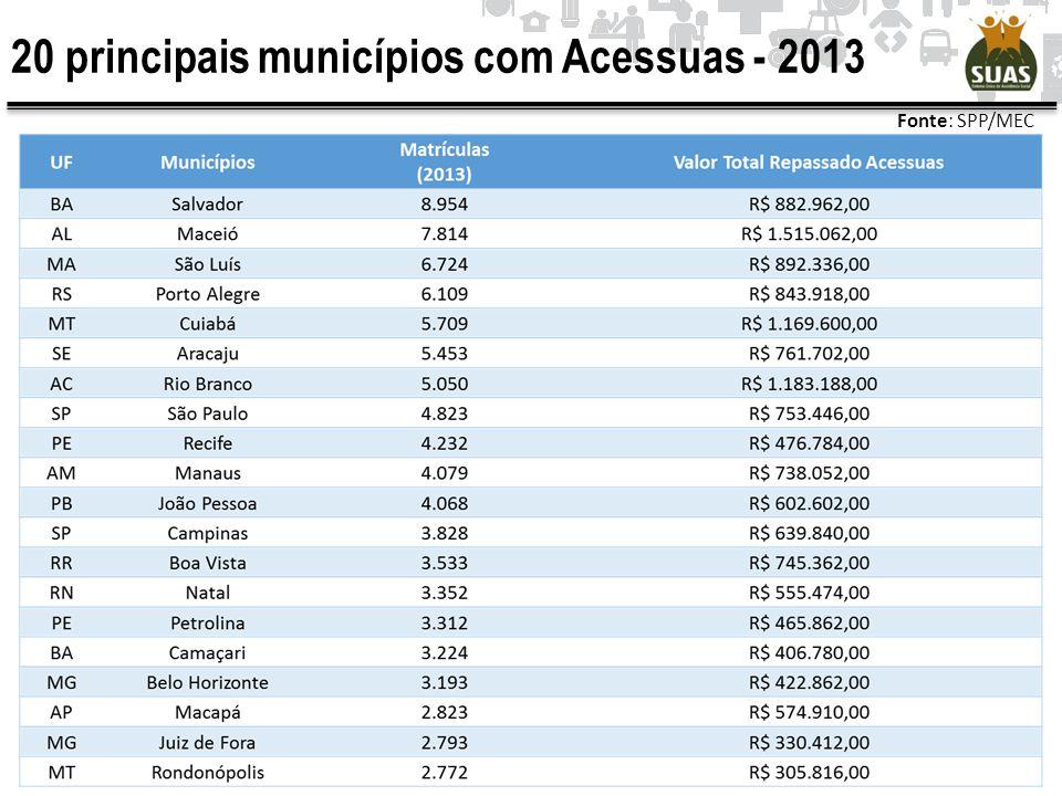 20 principais municípios com Acessuas - 2013 Fonte: SPP/MEC