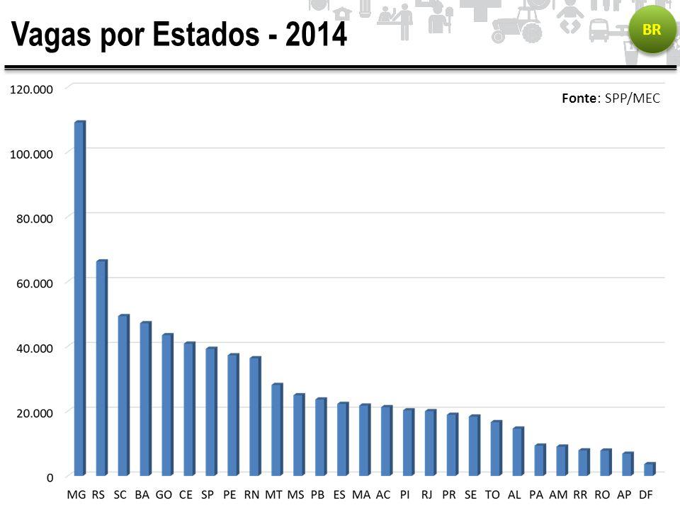 Vagas por Estados - 2014 BR Fonte: SPP/MEC