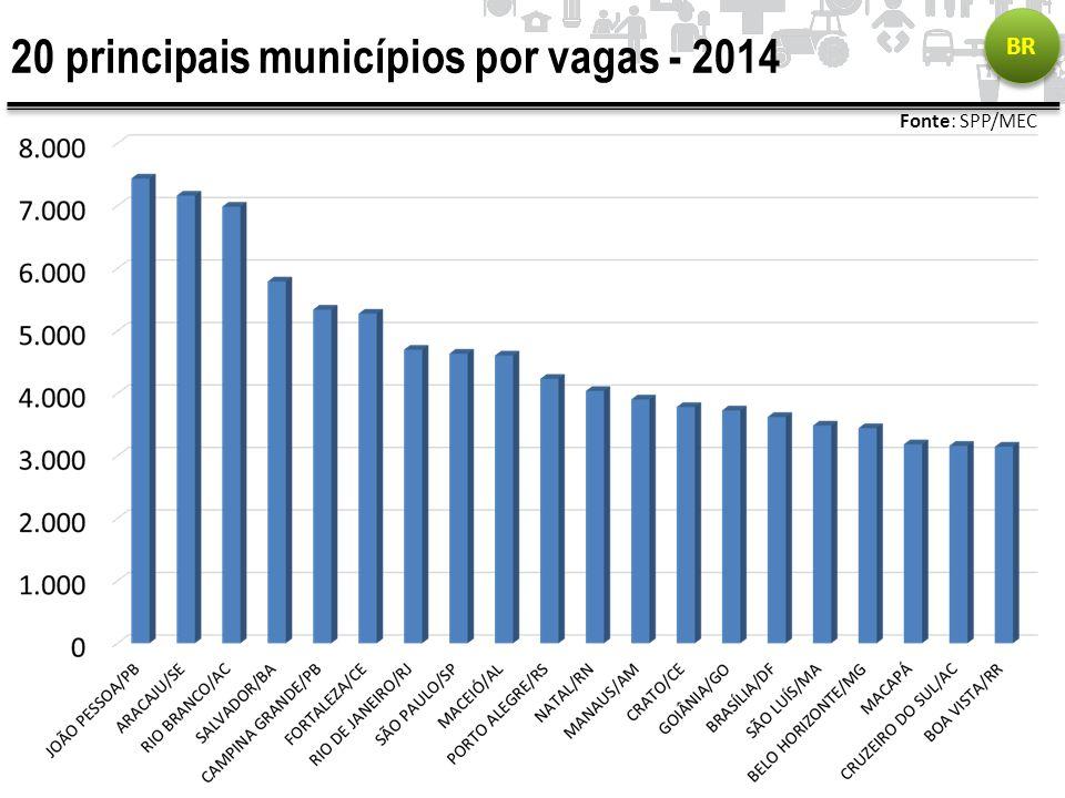 20 principais municípios por vagas - 2014 BR Fonte: SPP/MEC