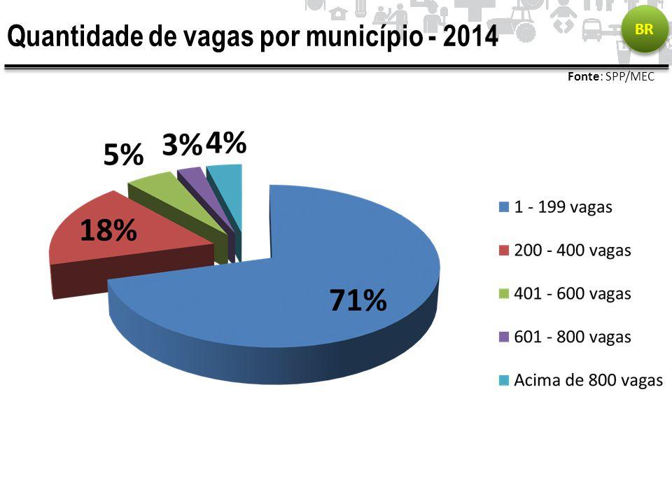 Quantidade de vagas por município - 2014 BR Fonte: SPP/MEC