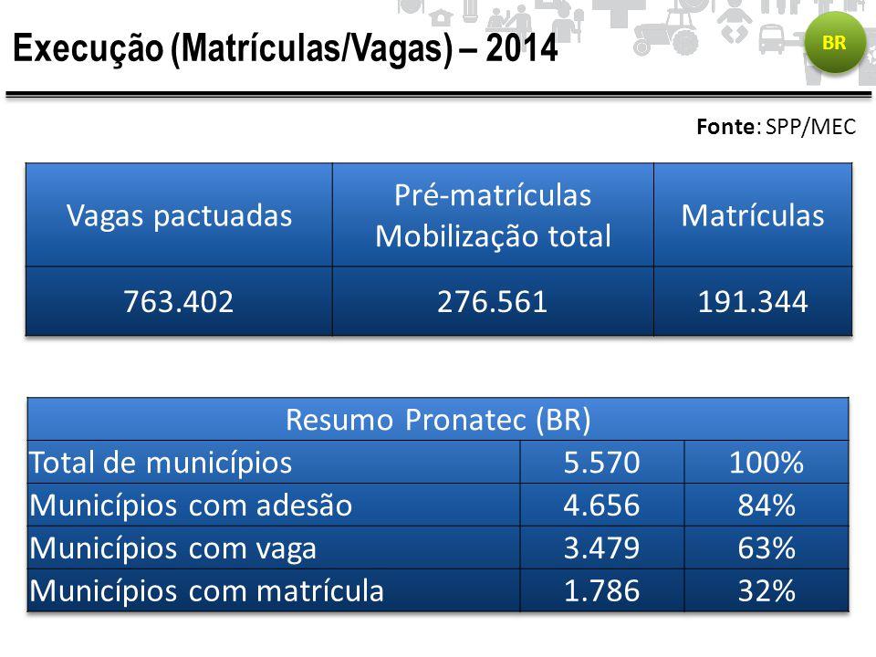Execução (Matrículas/Vagas) – 2014 Fonte: SPP/MEC BR