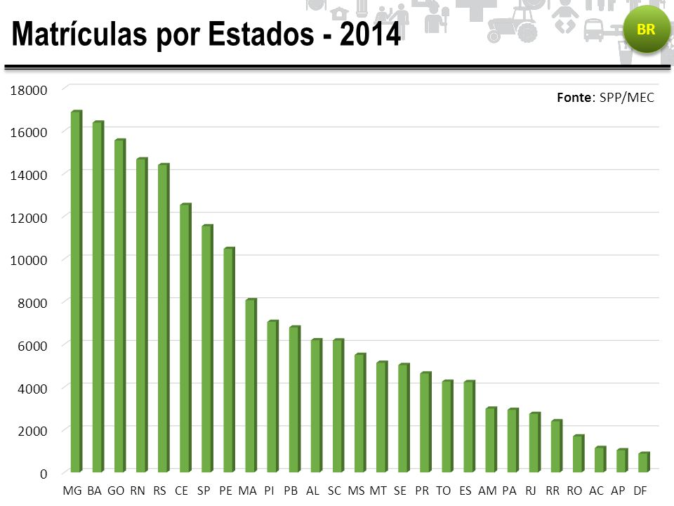Matrículas por Estados - 2014 BR Fonte: SPP/MEC
