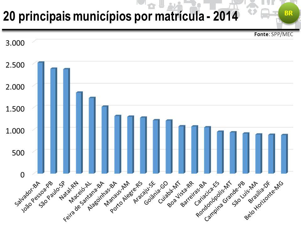 20 principais municípios por matrícula - 2014 BR Fonte: SPP/MEC