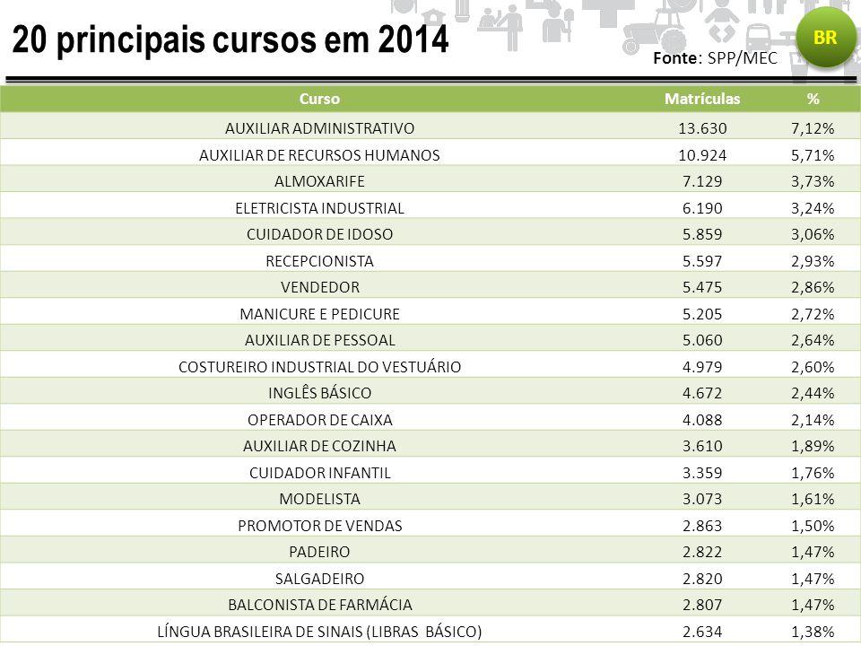 20 principais cursos em 2014 BR Fonte: SPP/MEC CursoMatrículas% AUXILIAR ADMINISTRATIVO13.6307,12% AUXILIAR DE RECURSOS HUMANOS10.9245,71% ALMOXARIFE7